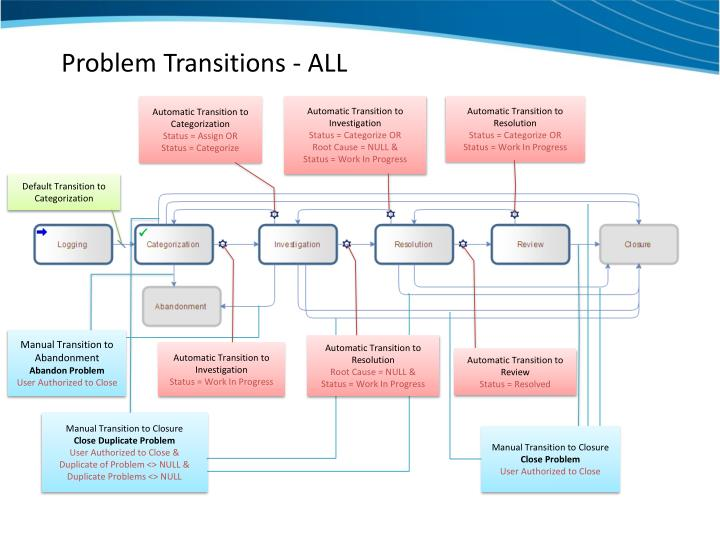 Problem Transitions - ALL