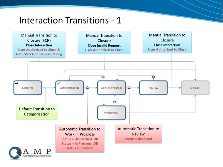 Interaction Transitions - 1
