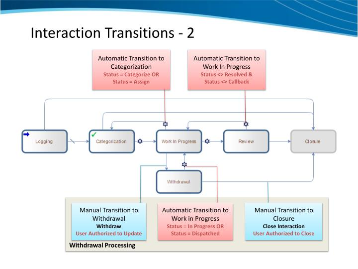 Interaction Transitions - 2