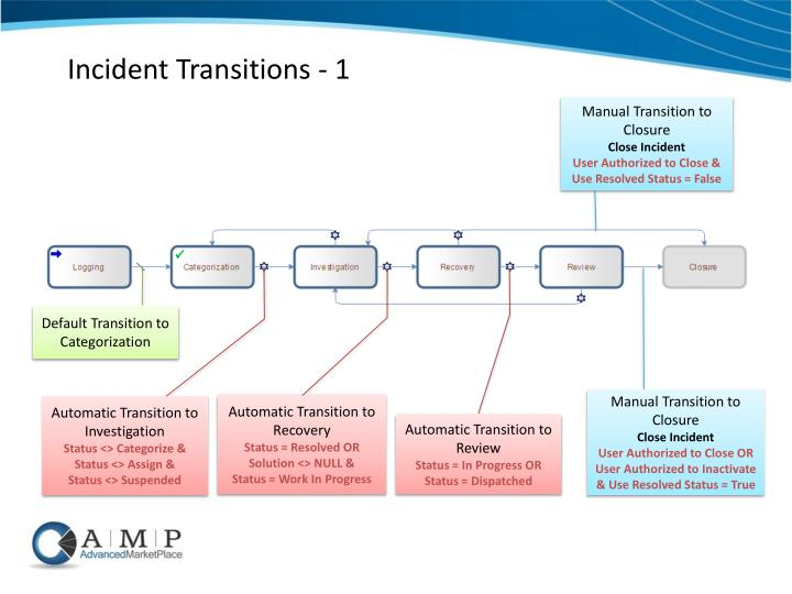 Incident Transitions - 1