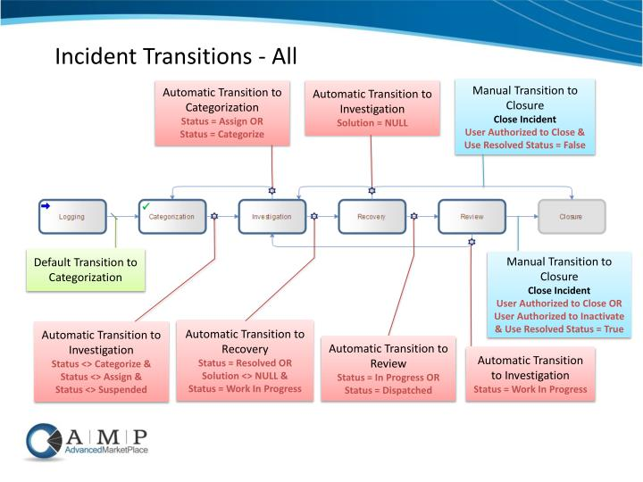 Incident Transitions - All