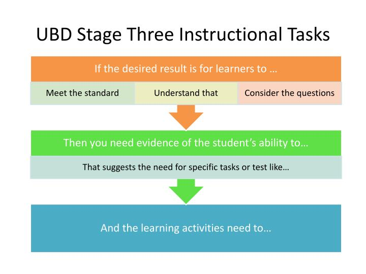UBD Stage Three Instructional Tasks