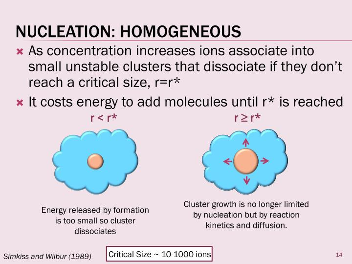 As concentration increases ions associate into small unstable clusters that dissociate if they don't reach a critical