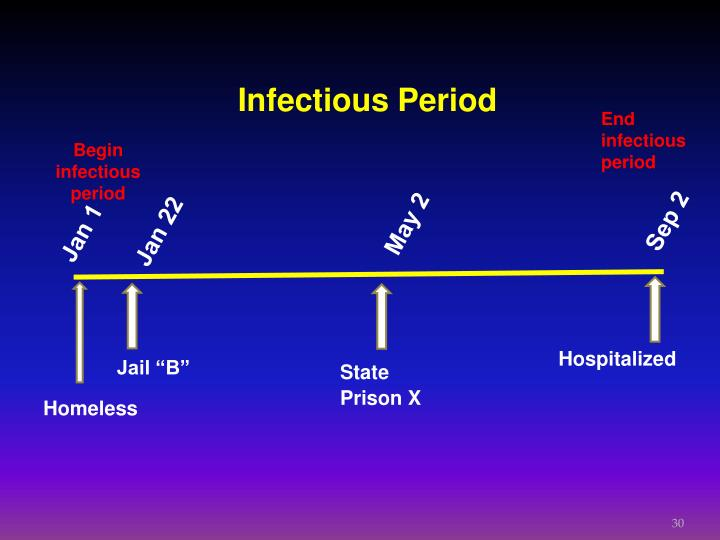 Infectious Period