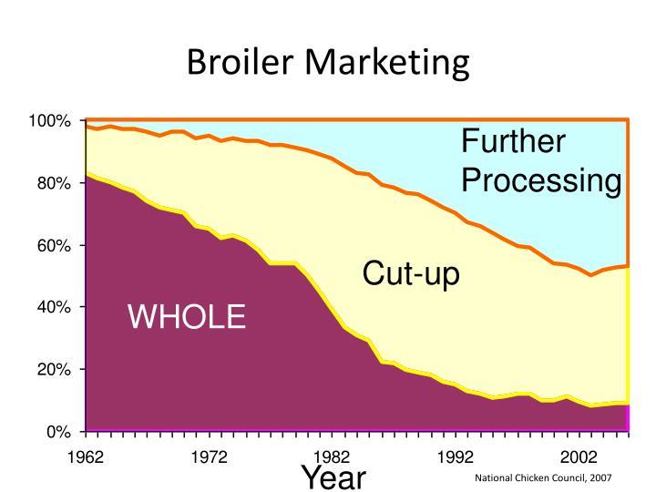 Broiler Marketing
