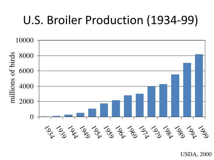 U.S. Broiler Production (1934-99)