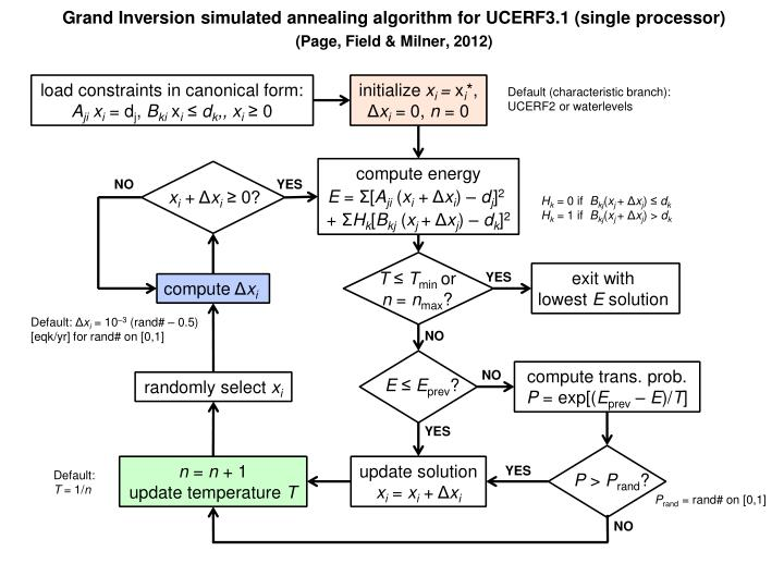Grand Inversion simulated annealing algorithm for