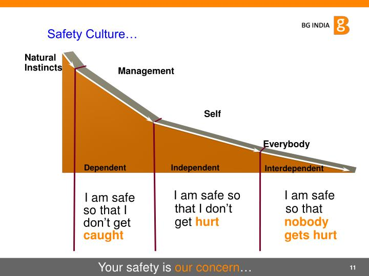 Safety Culture…