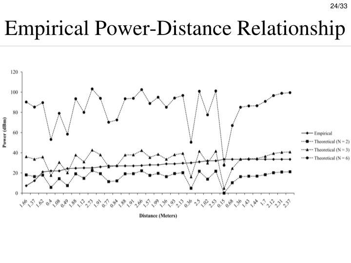 Empirical Power-Distance Relationship