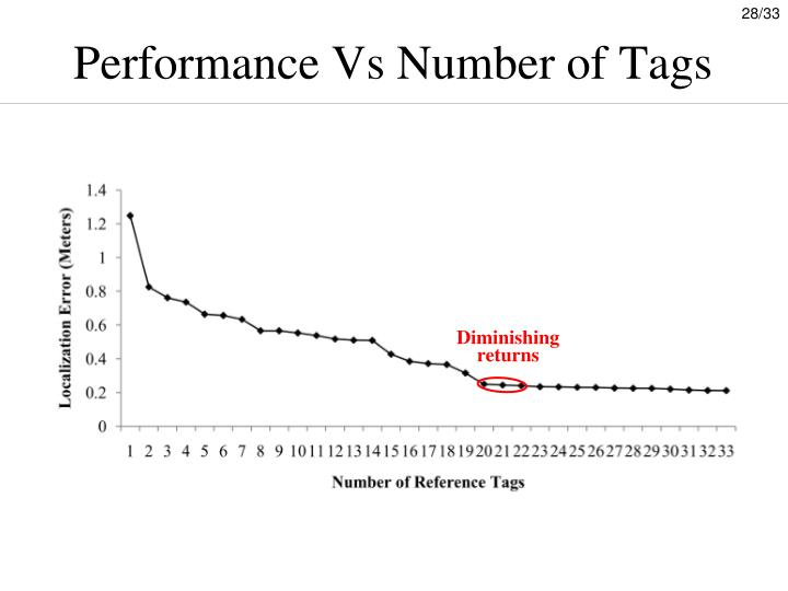 Performance Vs Number of Tags