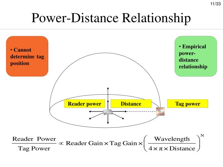 Power-Distance Relationship