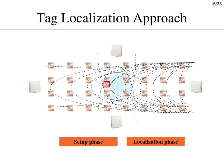 Tag Localization Approach
