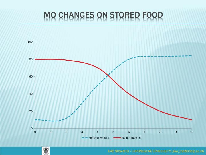 MO changes on stored food