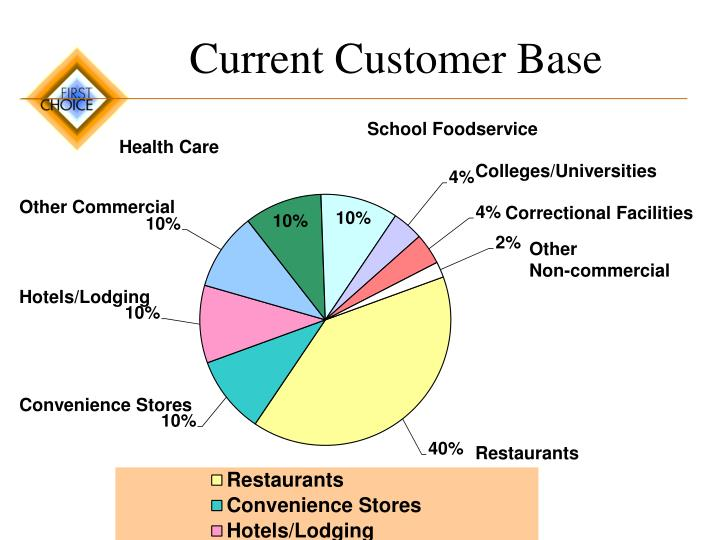 Current Customer Base