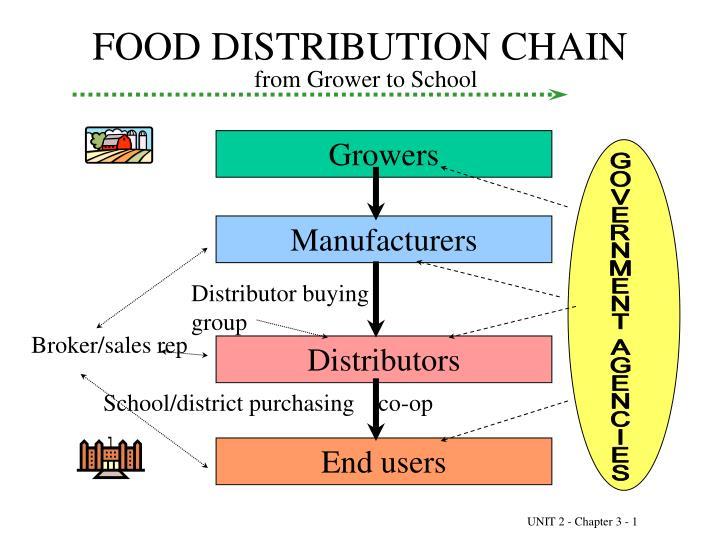 Food distribution chain