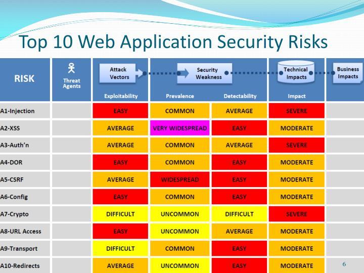 Top 10 Web Application Security Risks