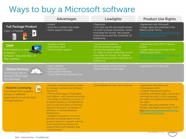 ways to buy a microsoft software n.