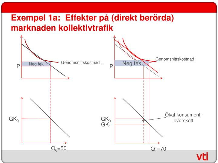 Exempel 1a:  Effekter på (direkt berörda) marknaden kollektivtrafik