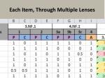 each item through multiple lenses