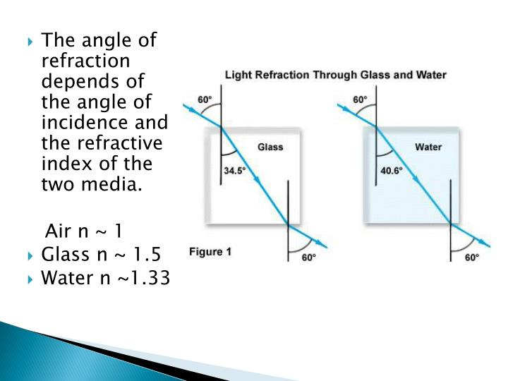The angle of refraction depends of the angle of incidence and the refractive index of the two media.