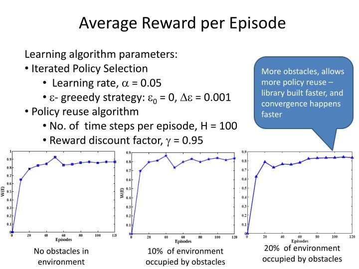 Average Reward per Episode