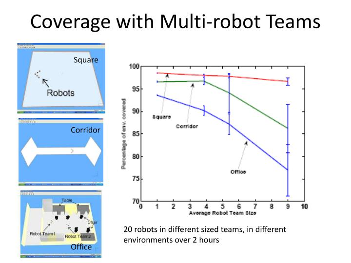 Coverage with Multi-robot Teams