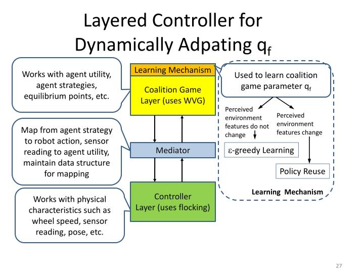 Layered Controller for