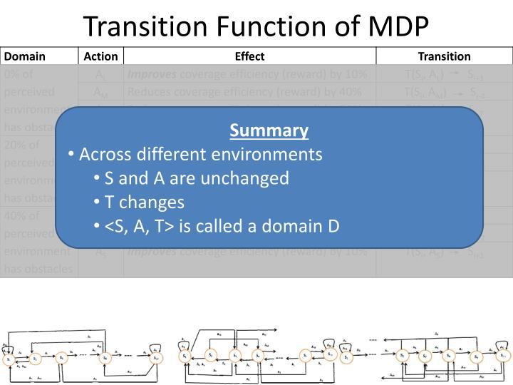 Transition Function of MDP