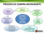 proceso de compra restaurante