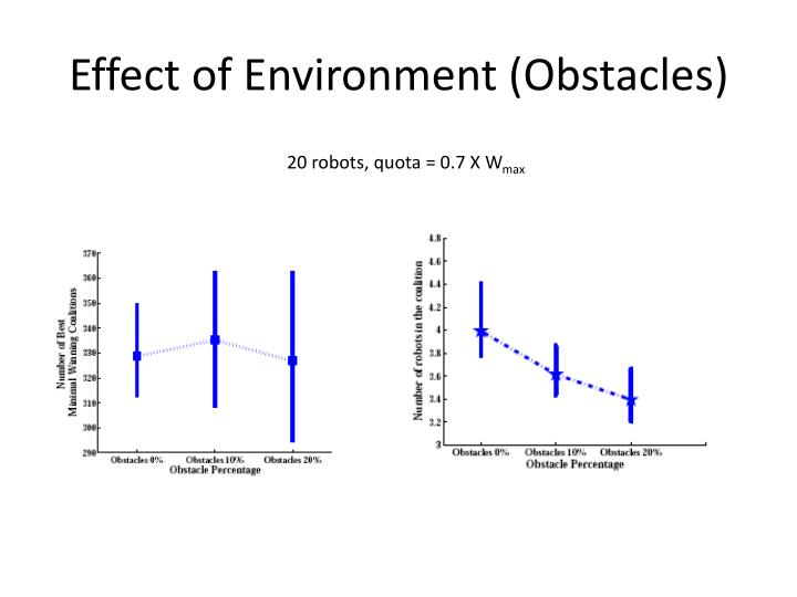 Effect of Environment (Obstacles)
