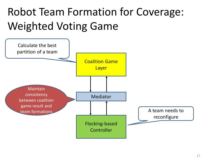 Robot Team Formation for Coverage: