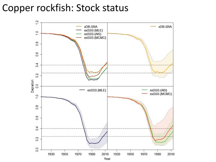 Copper rockfish: Stock status