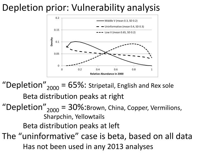 Depletion prior: Vulnerability analysis