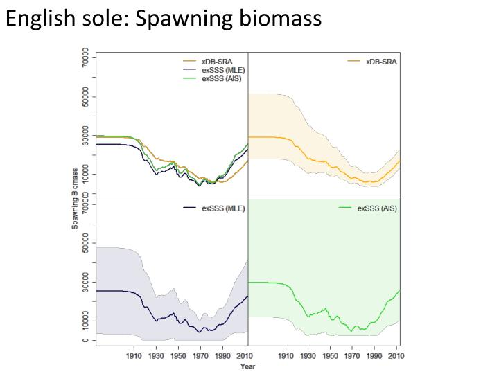 English sole: Spawning biomass