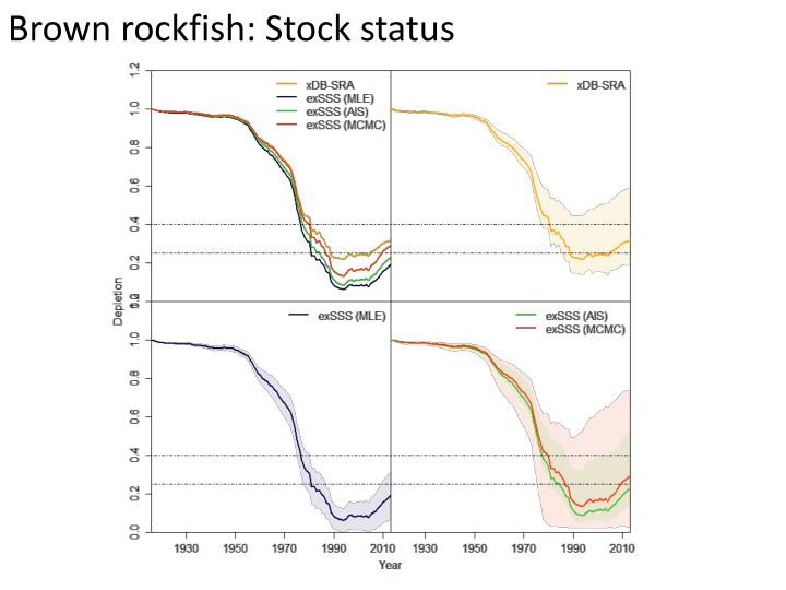 Brown rockfish: Stock status