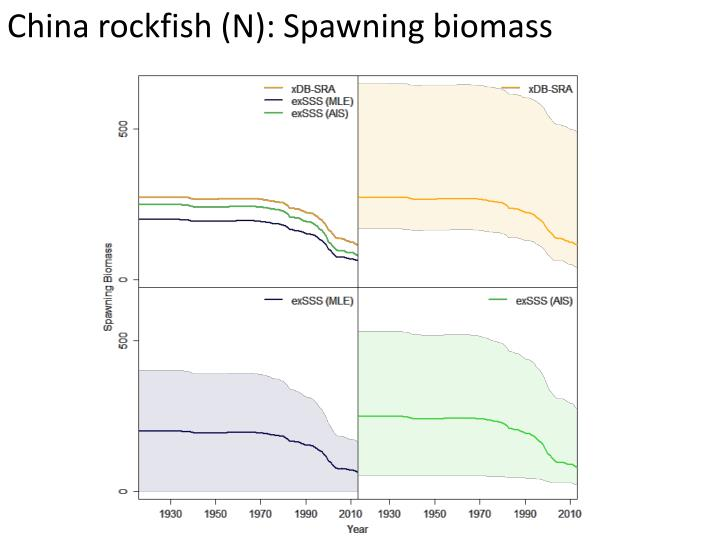 China rockfish (N): Spawning biomass