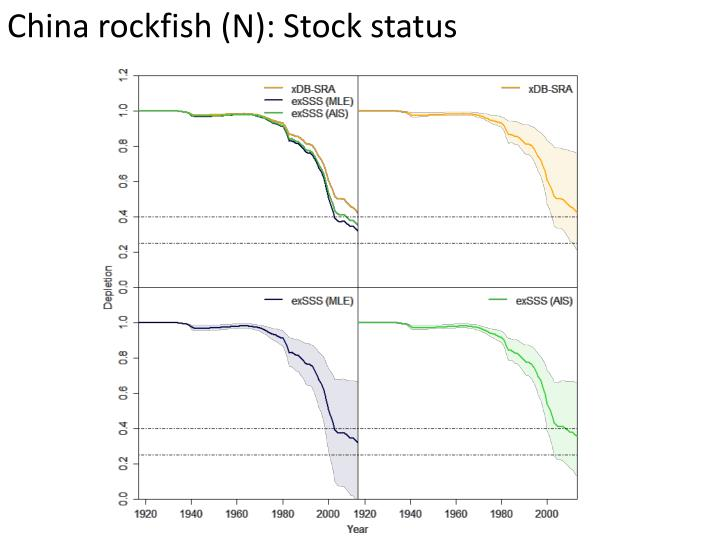 China rockfish (N): Stock status