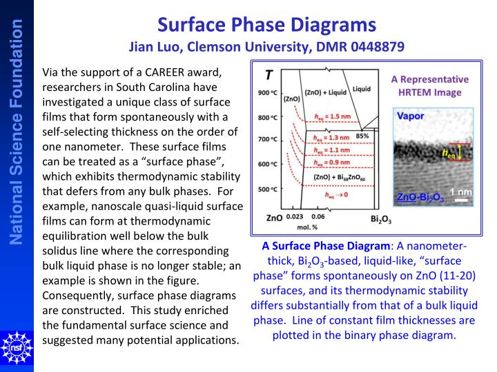 surface phase diagrams jian luo clemson university dmr 0448879 n.