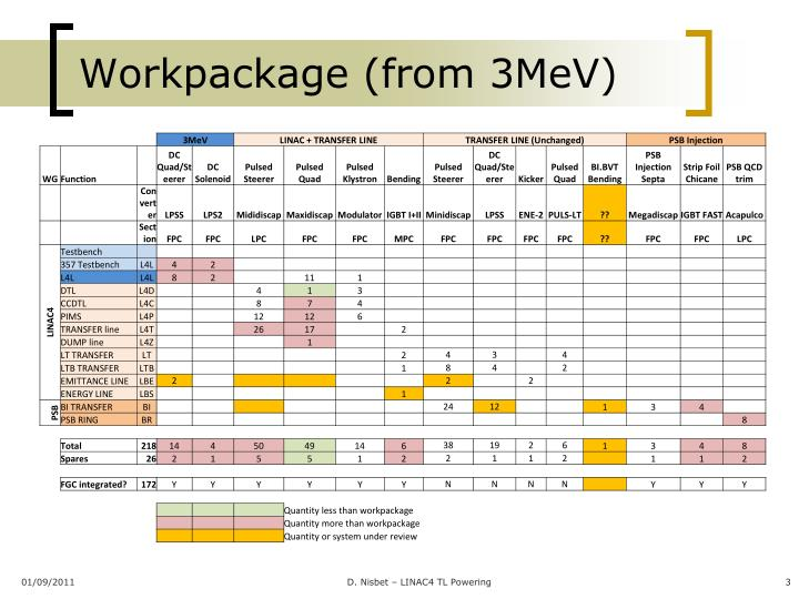 Workpackage from 3mev