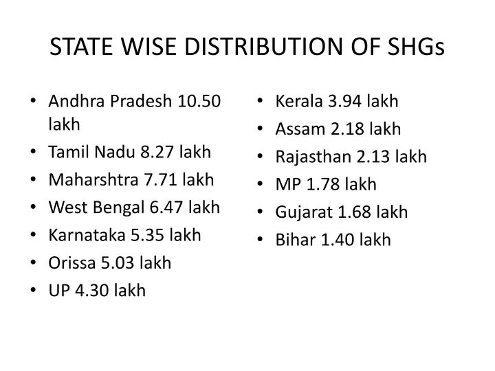 STATE WISE DISTRIBUTION OF SHGs