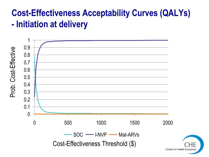 Cost-Effectiveness Acceptability Curves (QALYs)