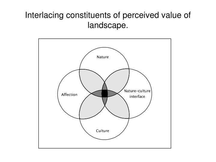 Interlacing constituents of perceived value of landscape.