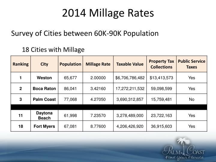 2014 Millage Rates