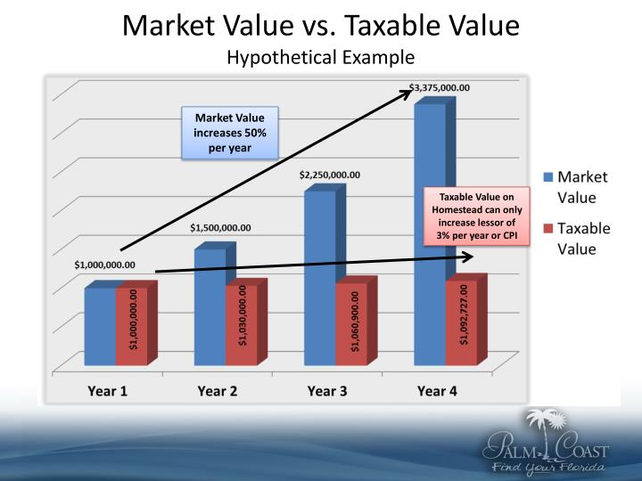 Market Value vs. Taxable Value