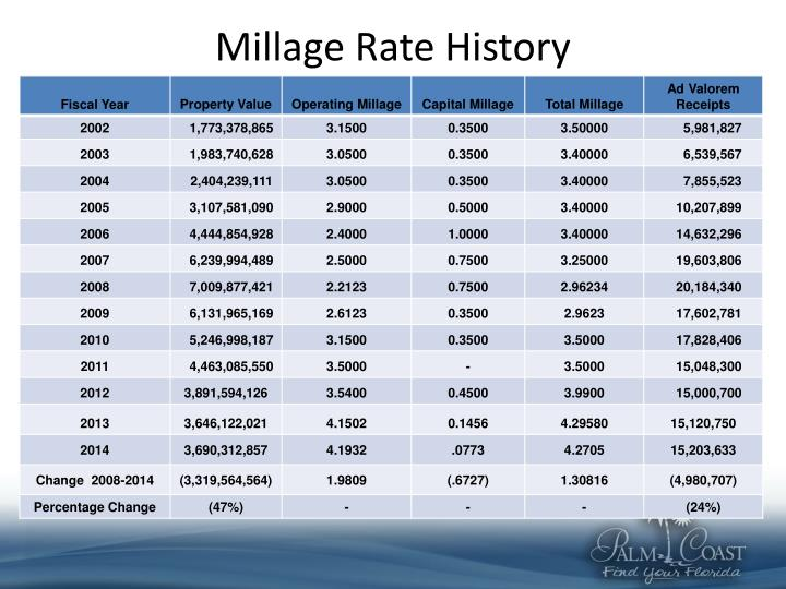 Millage Rate History