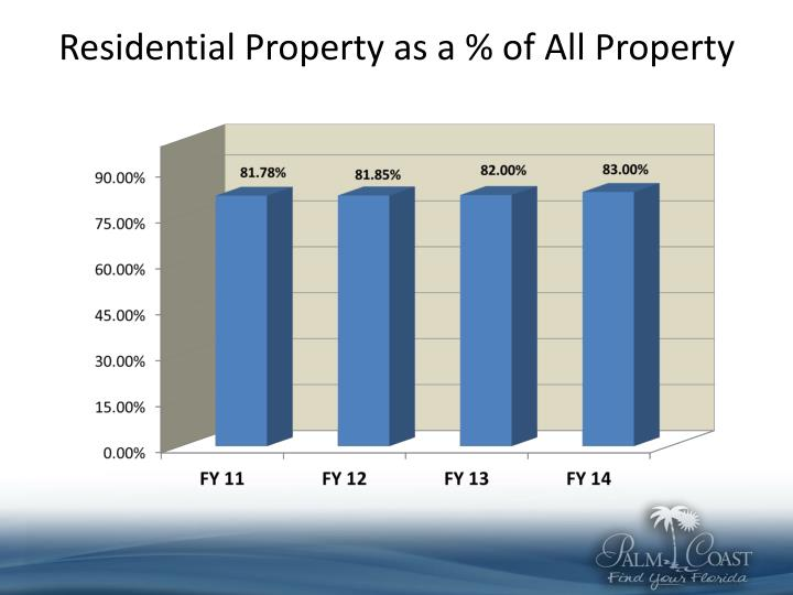 Residential Property as a % of All Property
