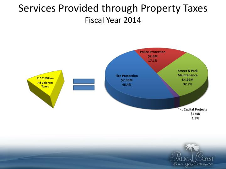 Services Provided through Property Taxes