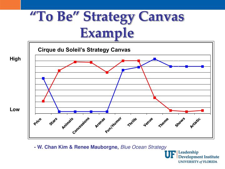 examples of strategy canvas For struggling businesses, mauborgne recommended the strategy canvas, which is featured in her and kim's newest book, blue ocean shift: beyond competing (hachette books, 2017) the one-page.