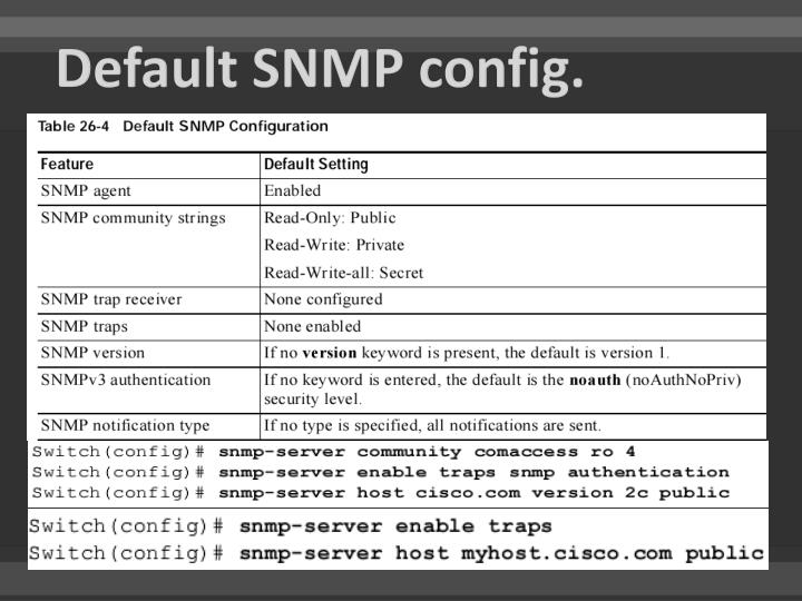 Default SNMP