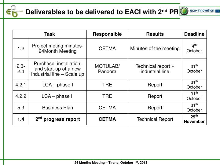 Deliverables to be delivered to EACI with 2